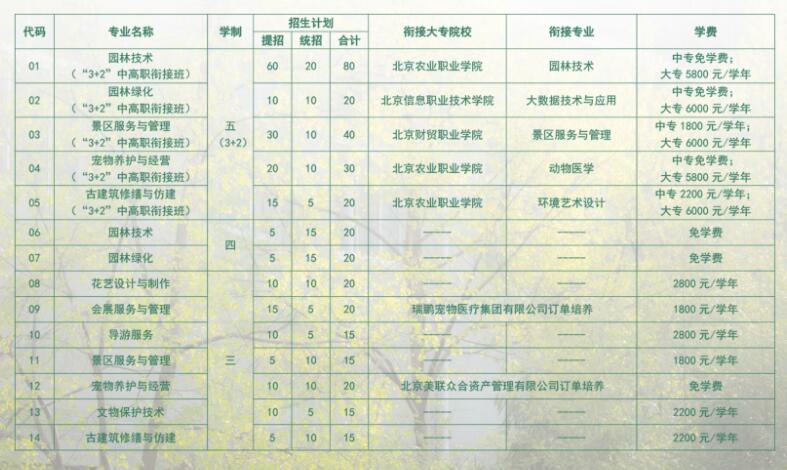 北京市园林学校2020年招生专业