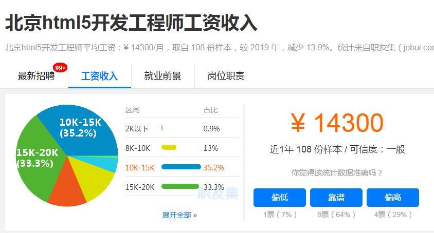 北京html5开发工程师平均工资