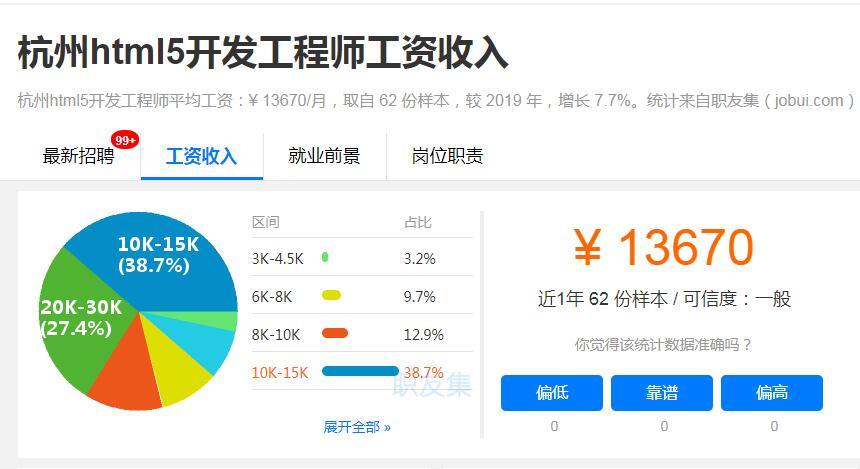 杭州html5开发工程师工资收入