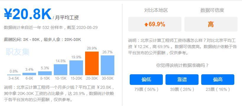 北京云计算工程师平均工资